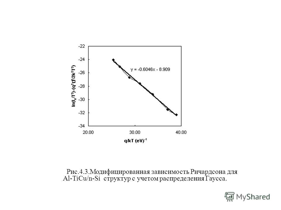 Рис.4.3.Модифицированная зависимость Ричардсона для Al-TiCu/n-Si структур с учетом распределения Гаусса.