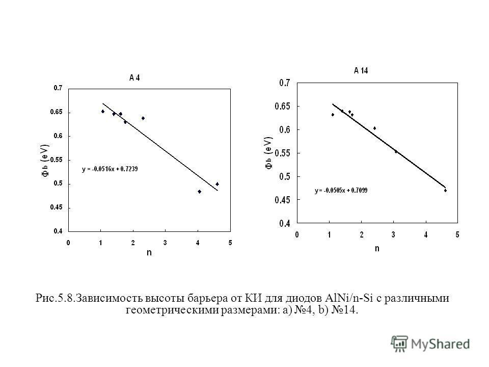 Рис.5.8.Зависимость высоты барьера от КИ для диодов AlNi/n-Si с различными геометрическими размерами: a) 4, b) 14.