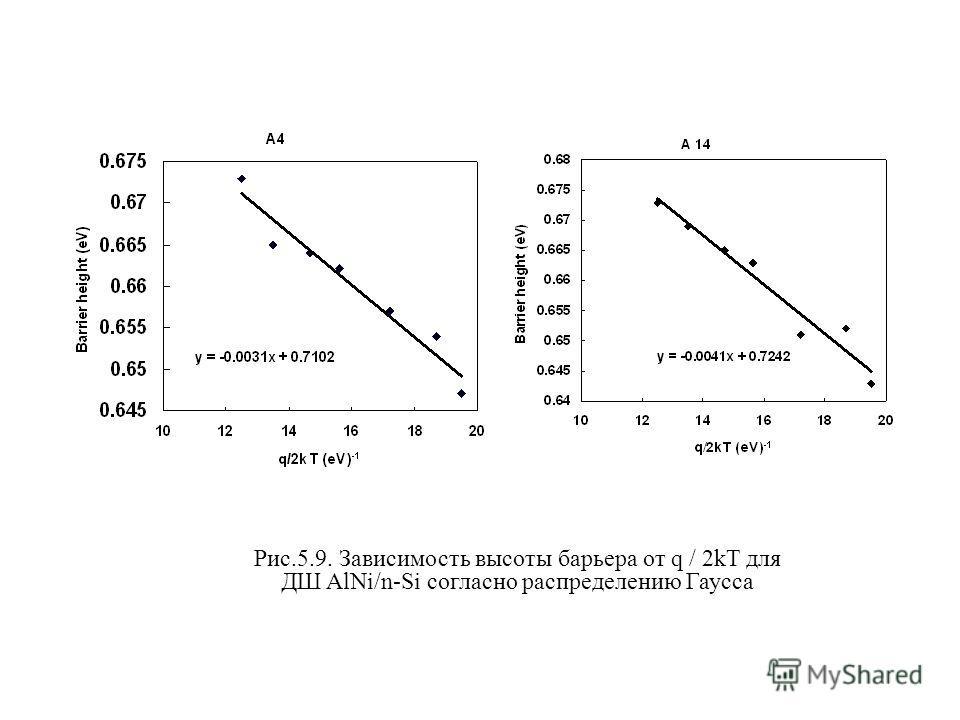 Рис.5.9. Зависимость высоты барьера от q / 2kT для ДШ AlNi/n-Si согласно распределению Гаусса.