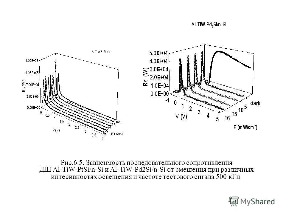 Рис.6.5. Зависимость последовательного сопротивления ДШ Al-TiW-PtSi/n-Si и Al-TiW-Pd2Si/n-Si от смещения при различных интесивностях освещения и частоте тестового сигала 500 кГц.