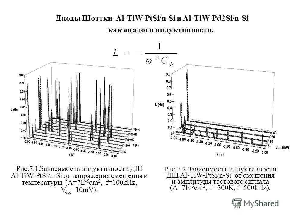 Рис.7.1.Зависимость индуктивности ДШ Al-TiW-PtSi/n-Si от напряжения смещения и температуры (A=7E -6 cm 2, f=100kHz, V osc =10mV). Рис.7.2.Зависимость индуктивности ДШ Al-TiW-PtSi/n-Si от смещения и амплитуды тестового сигнала (A=7E -6 cm 2, T=300K, f
