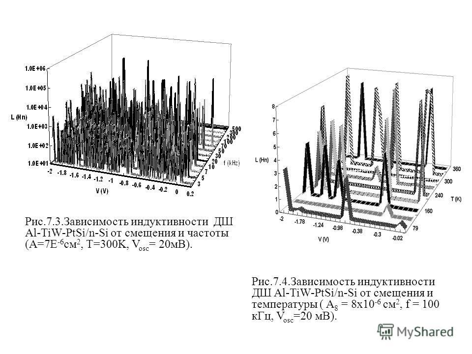 Рис.7.3.Зависимость индуктивности ДШ Al-TiW-PtSi/n-Si от смещения и частоты (A=7E -6 см 2, T=300K, V osc = 20мВ). Рис.7.4.Зависимость индуктивности ДШ Al-TiW-PtSi/n-Si от смещения и температуры ( A 8 = 8x10 -6 см 2, f = 100 кГц, V osc =20 мВ).