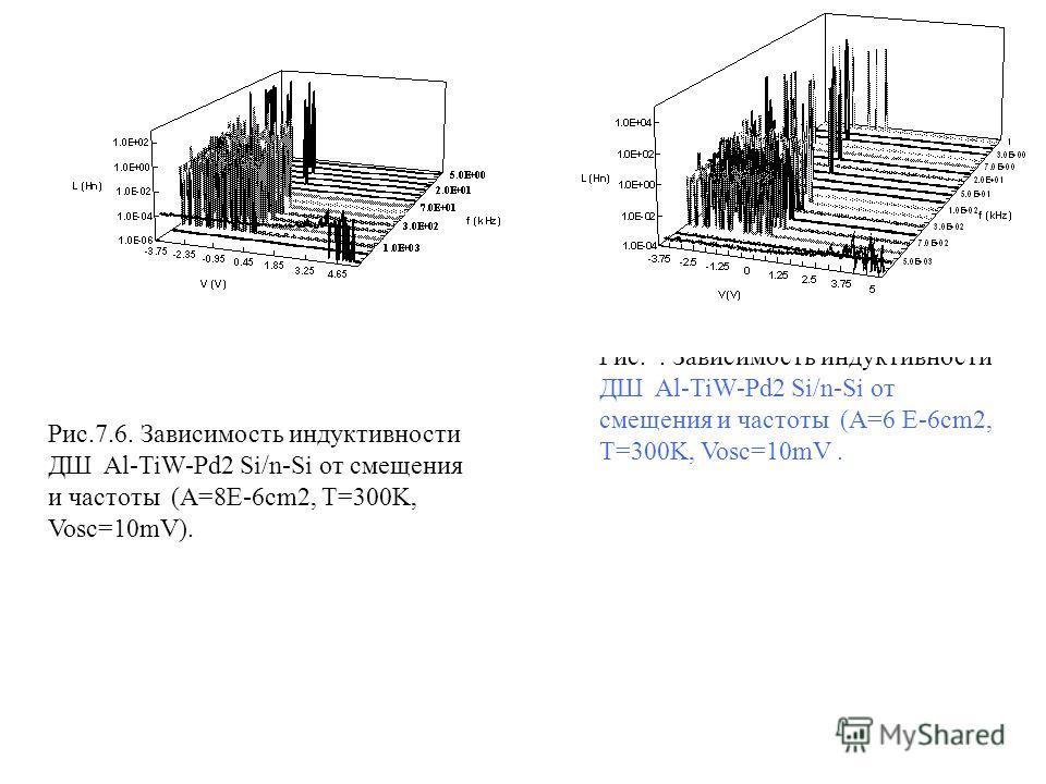 Рис.7.6. Зависимость индуктивности ДШ Al-TiW-Pd2 Si/n-Si от смещения и частоты (A=8E-6cm2, T=300K, Vosc=10mV). Рис.. Зависимость индуктивности ДШ Al-TiW-Pd2 Si/n-Si от смещения и частоты (A=6 E-6cm2, T=300K, Vosc=10mV.