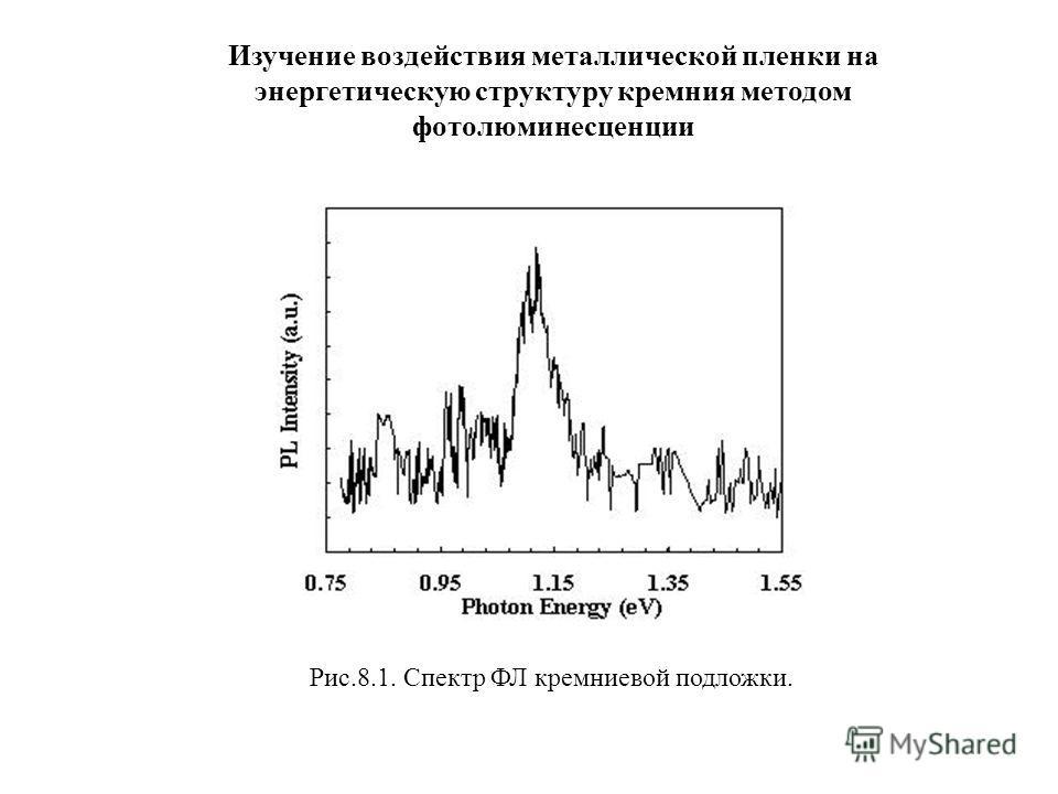 Рис.8.1. Спектр ФЛ кремниевой подложки. Изучение воздействия металлической пленки на энергетическую структуру кремния методом фотолюминесценции
