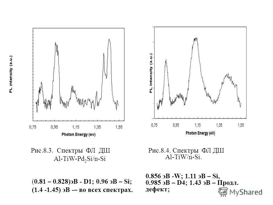 Рис.8.3. Спектры ФЛ ДШ Al-TiW-Pd 2 Si/n-Si Рис.8.4. Спектры ФЛ ДШ Al-TiW/n-Si. (0.81 – 0.828)эВ - D1; 0.96 эВ – Si; (1.4 -1.45) эВ -– во всех спектрах. 0.856 эВ -W; 1.11 эВ – Si, 0.985 эВ – D4; 1.43 эВ – Продл. дефект;