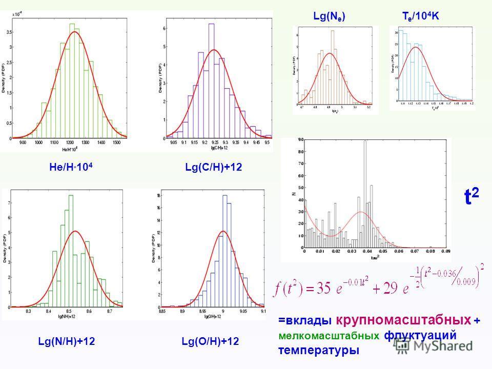 He/H * 10 4 Lg(C/H)+12 Lg(N/H)+12Lg(O/H)+12 Lg(N e )T e /10 4 K t2t2 =вклады крупномасштабных + мелкомасштабных флуктуаций температуры