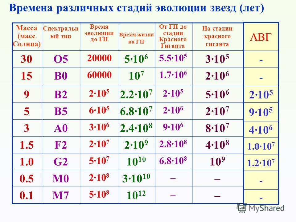 Времена различных стадий эволюции звезд (лет) Масса (масс Солнца) Спектральн ый тип Время эволюции до ГП Время жизни на ГП От ГП до стадии Красного Гиганта На стадии красного гиганта 30O5 20000 5·10 6 5.5·10 5 3·10 5 15B0 60000 10 7 1.7·10 6 2·10 6 9