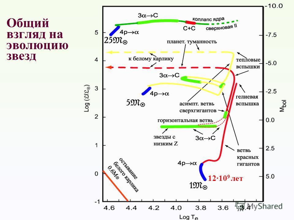 Общий взгляд на эволюцию звезд 12·10 9 лет