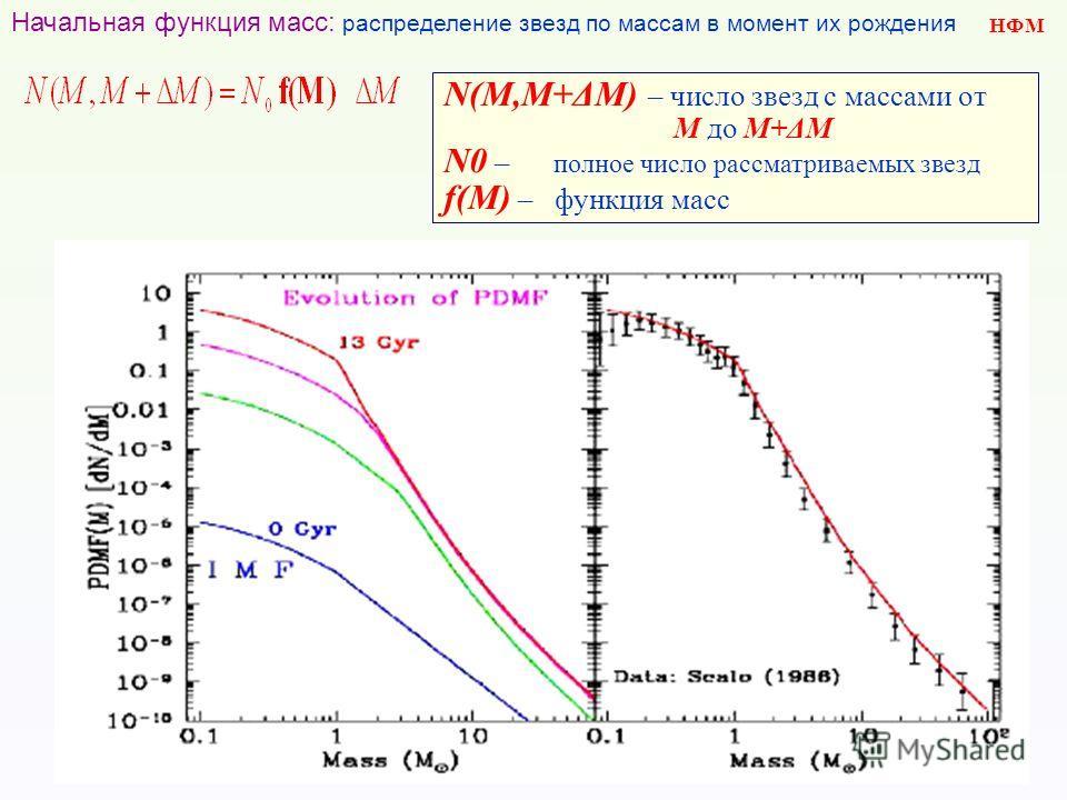 НФМ Начальная функция масс: распределение звезд по массам в момент их рождения N(M,M+ΔM) – число звезд с массами от M до M+ΔM N0 – полное число рассматриваемых звезд f(M) – функция масс