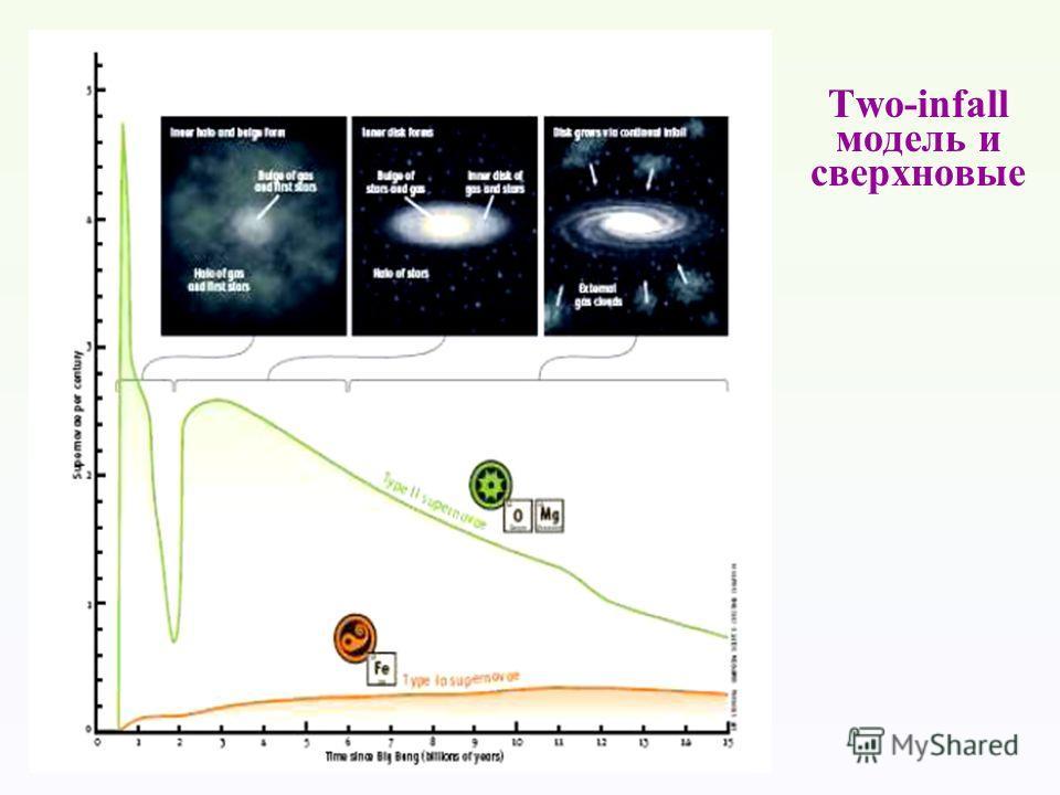 Two-infall модель и сверхновые