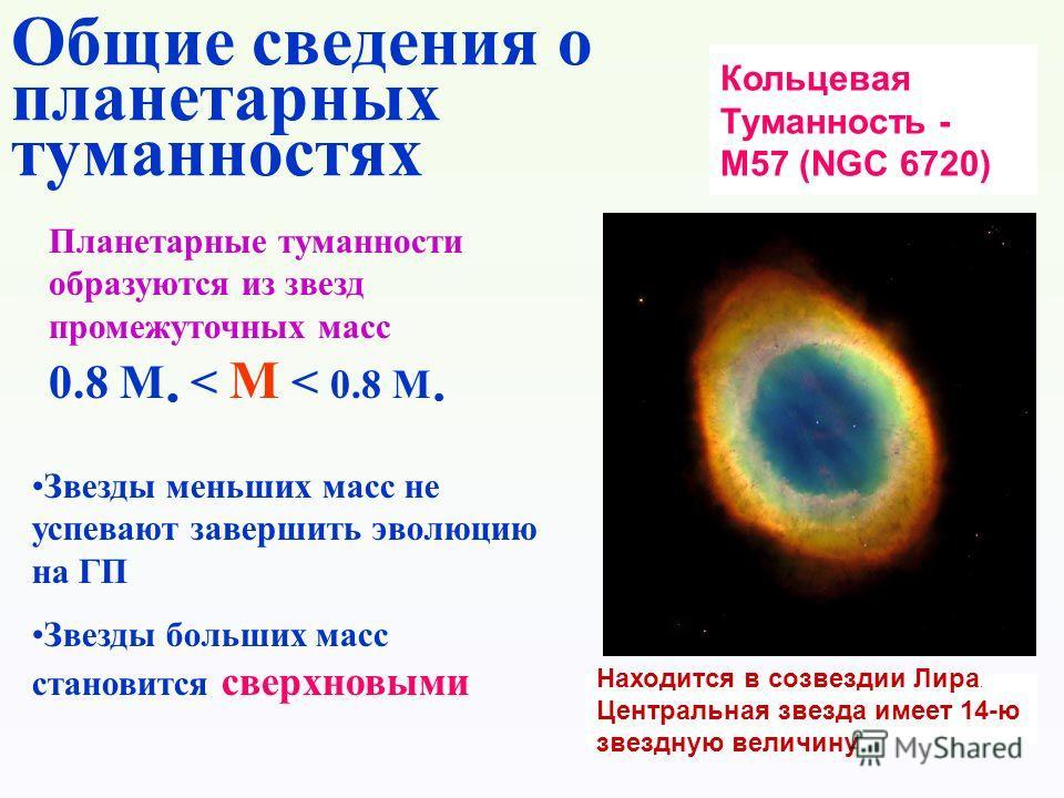 Кольцевая Туманность - M57 (NGC 6720) Находится в созвездии Лира. Центральная звезда имеет 14-ю звездную величину Планетарные туманности образуются из звезд промежуточных масс 0.8 M < M < 0.8 M Звезды меньших масс не успевают завершить эволюцию на ГП