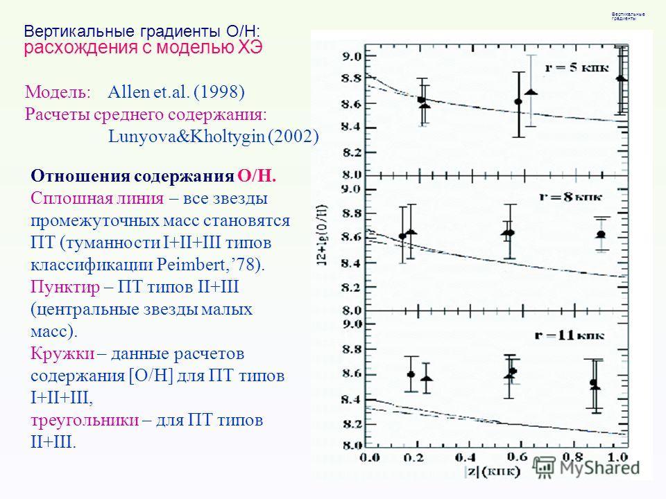 Вертикальные градиенты O/H: расхождения с моделью ХЭ Модель: Allen et.al. (1998) Расчеты среднего содержания: Lunyova&Kholtygin (2002) Отношения содержания O/H. Сплошная линия – все звезды промежуточных масс становятся ПТ (туманности I+II+III типов к
