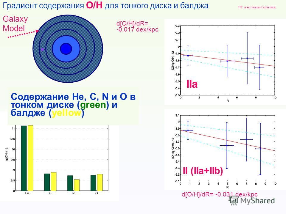 Galaxy Model Градиент содержания О/H для тонкого диска и балджа d[O/H]/dR= -0.017 dex/kpc d[O/H]/dR= -0.031 dex/kpc IIa II (IIa+IIb) ПТ и эволюция Галактики Содержание He, C, N и O в тонком диске (green) и балдже (yellow)