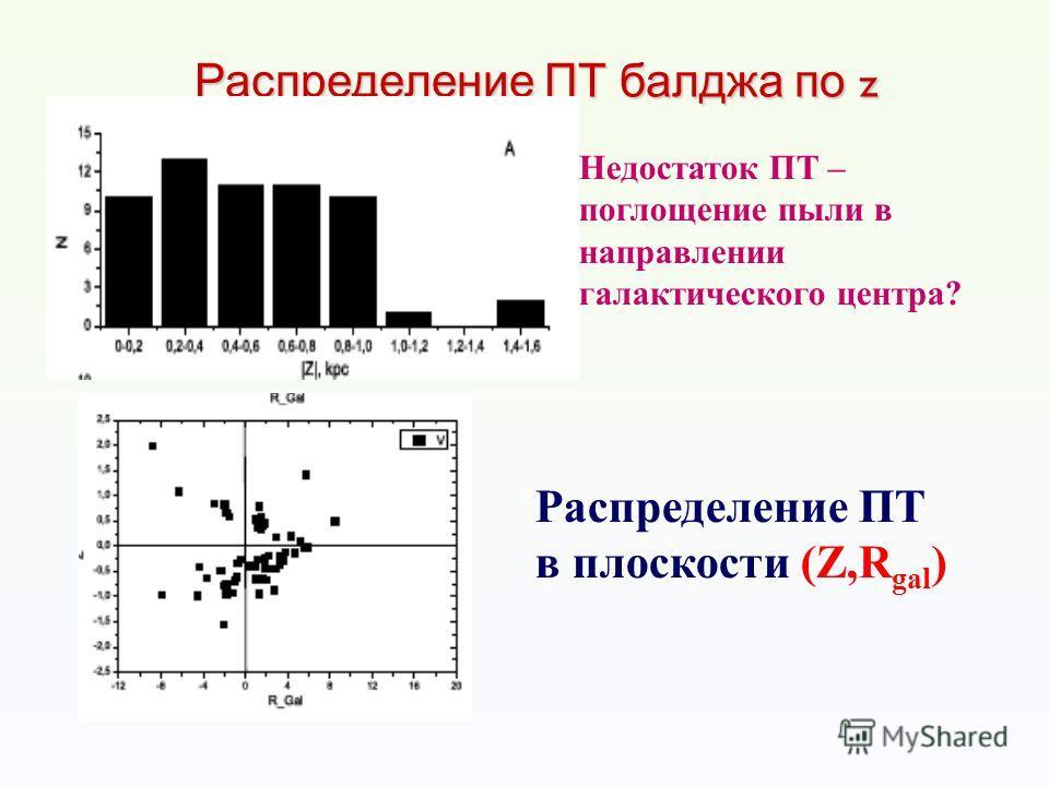 Распределение ПТ балджа по z Недостаток ПТ – поглощение пыли в направлении галактического центра? Распределение ПТ в плоскости (Z,R gal )