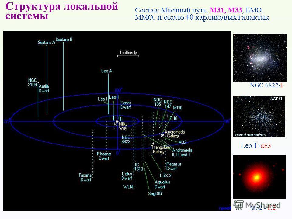 Структура локальной системы Состав: Млечный путь, M31, M33, БМО, ММО, и около 40 карликовых галактик NGC 6822-I Leo I - dE3 M32 - E2