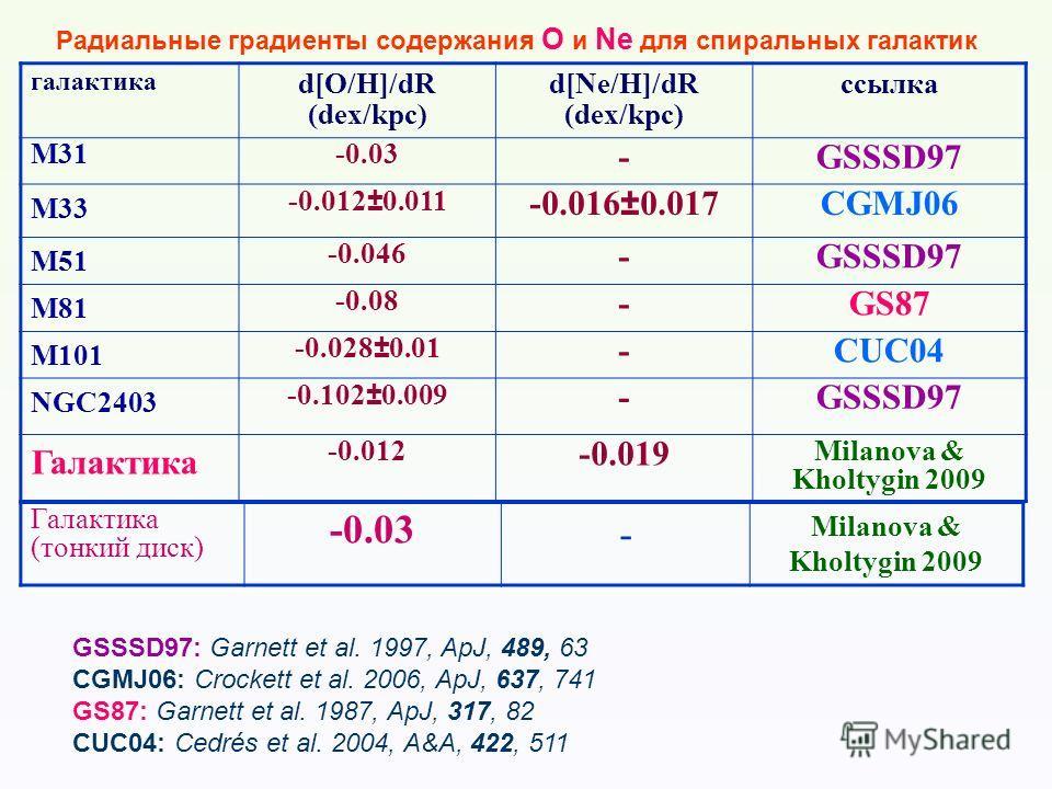 Радиальные градиенты содержания O и Ne для спиральных галактик галактика d[O/H]/dR (dex/kpc) d[Ne/H]/dR (dex/kpc) ссылка M31-0.03 -GSSSD97 M33 -0.012±0.011 -0.016±0.017CGMJ06 M51 -0.046 -GSSSD97 M81 -0.08 -GS87 M101 -0.028±0.01 -CUC04 NGC2403 -0.102±