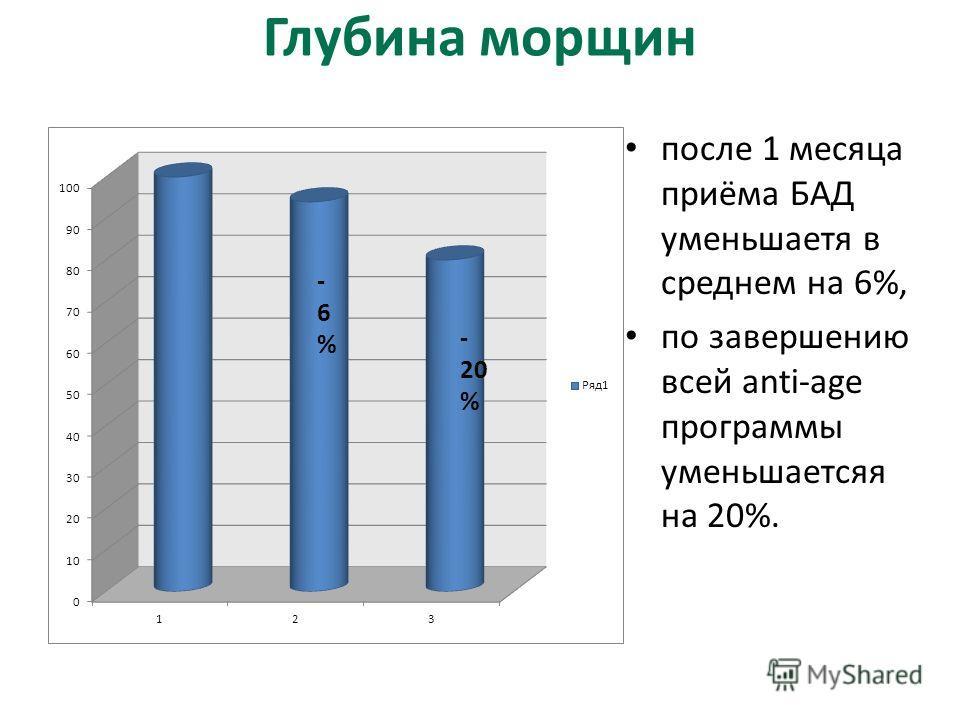 Глубина морщин после 1 месяца приёма БАД уменьшаетя в среднем на 6%, по завершению всей anti-age программы уменьшаетсяя на 20%.