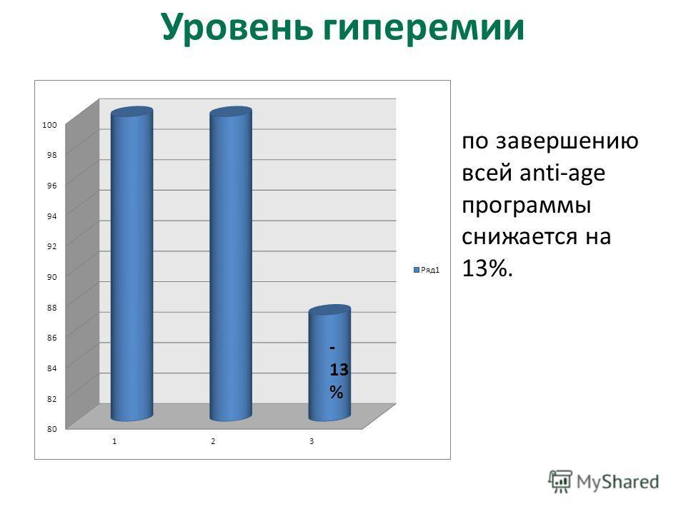 Уровень гиперемии по завершению всей anti-age программы снижается на 13%.