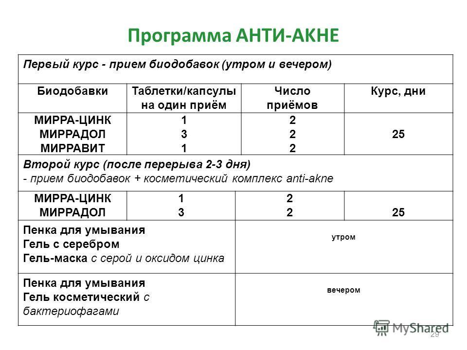 Программа AНTИ-AKНE Первый курс - прием биодобавок (утром и вечером) БиодобавкиТаблетки/капсулы на один приём Число приёмов Курс, дни МИРРА-ЦИНК МИРРАДОЛ МИРРАВИТ 131131 222222 25 Второй курс (после перерыва 2-3 дня) - прием биодобавок + косметически