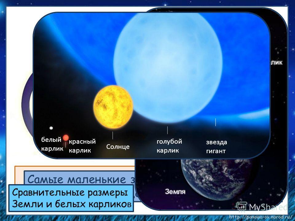 Юпитер ПоллуксСириусСолнце Самые крупные звёзды в 2400 раз больше Солнца. Солнце – звезда средней величины. Самые маленькие звёзды – белые карлики. Они – как десятая долька от Солнца. Сравнительные размеры Земли и белых карлико в красный карлик Солнц