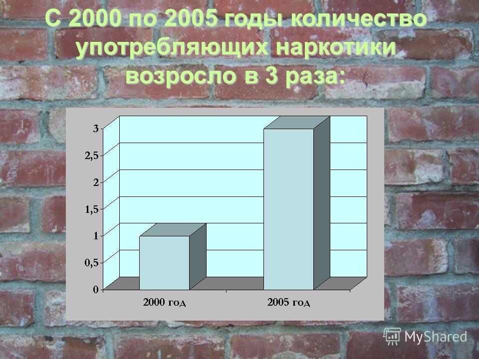С 2000 по 2005 годы количество употребляющих наркотики возросло в 3 раза: