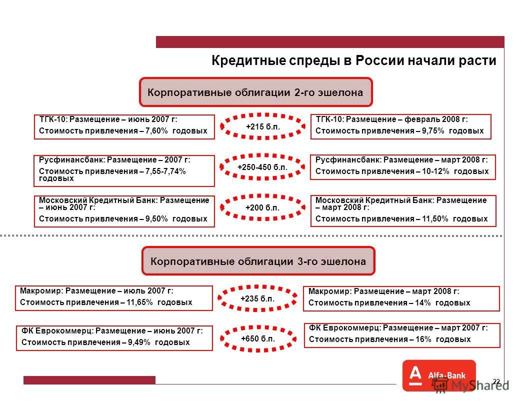 21 Кредитные спреды в России начали расти Сектор гособлигаций: ОФЗ 46020 Размещение – январь 2007 г: Доходность 6,89% годовых Размещение – март 2008 г: Доходность 7,26% годовых +37 б.п. Корпоративные облигации 1-го эшелона АИЖК: Размещение – февраль