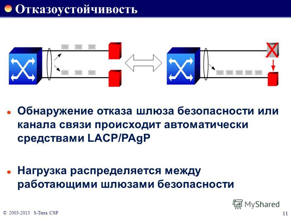 © 2003-2013 S-Terra CSP 11 Отказоустойчивость Обнаружение отказа шлюза безопасности или канала связи происходит автоматически средствами LACP/PAgP Нагрузка распределяется между работающими шлюзами безопасности