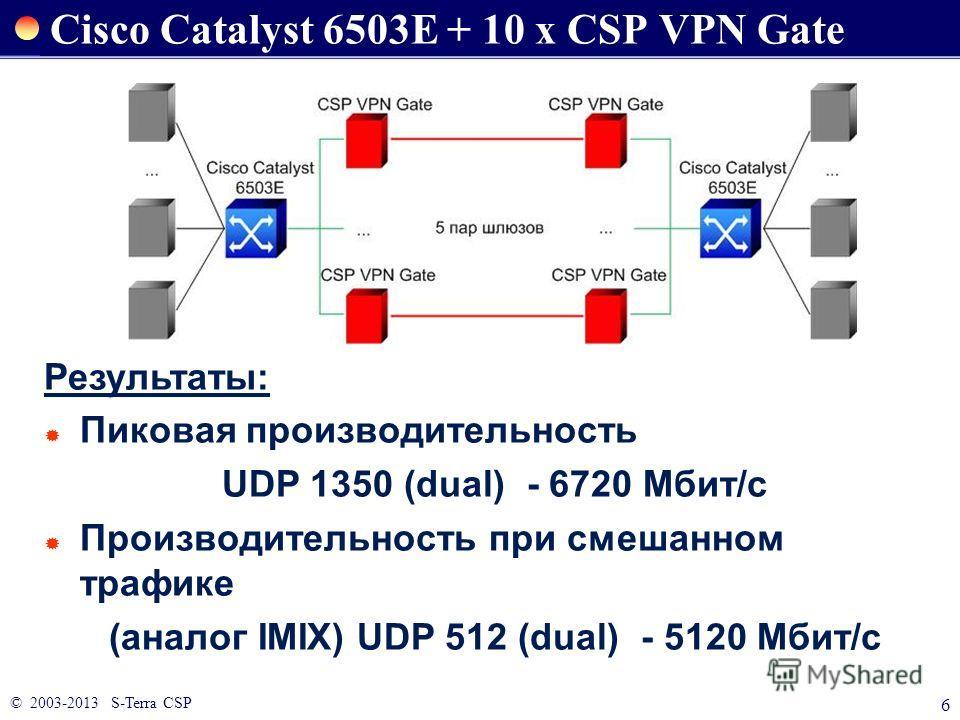 © 2003-2013 S-Terra CSP 6 Результаты: Пиковая производительность UDP 1350 (dual) - 6720 Мбит/c Производительность при смешанном трафике (аналог IMIX) UDP 512 (dual) - 5120 Мбит/c Cisco Catalyst 6503E + 10 x CSP VPN Gate