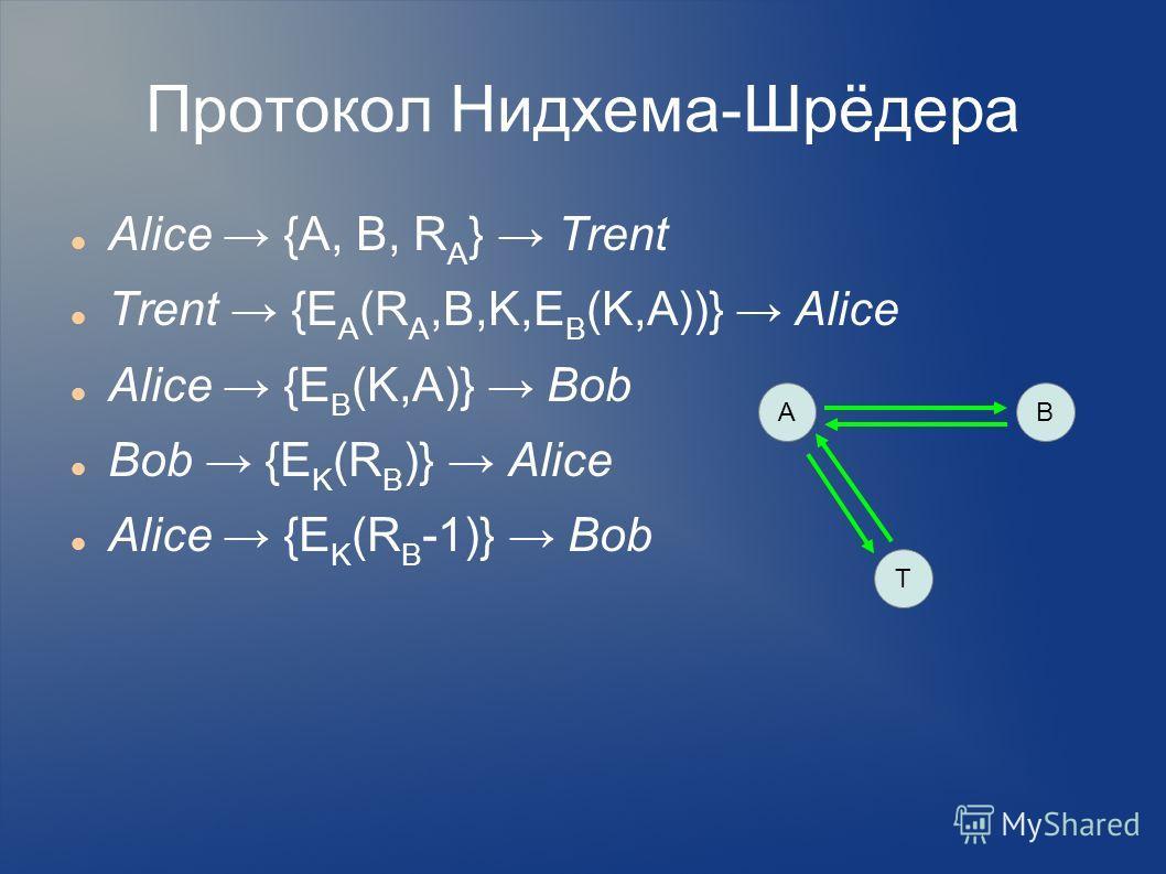 Протокол Нидхема-Шрёдера Alice {A, B, R A } Trent Trent {E A (R A,B,K,E B (K,A))} Alice Alice {E B (K,A)} Bob Bob {E K (R B )} Alice Alice {E K (R B -1)} Bob AB T