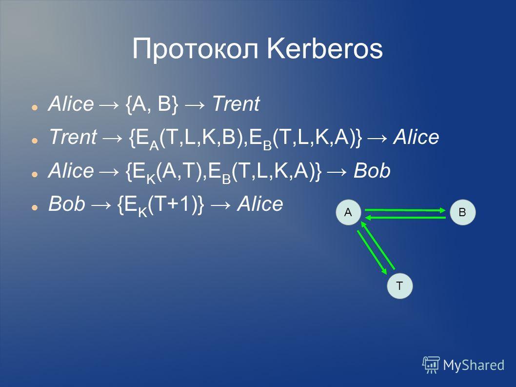 Протокол Kerberos Alice {A, B} Trent Trent {E A (T,L,K,B),E B (T,L,K,A)} Alice Alice {E K (A,T),E B (T,L,K,A)} Bob Bob {E K (T+1)} Alice AB T