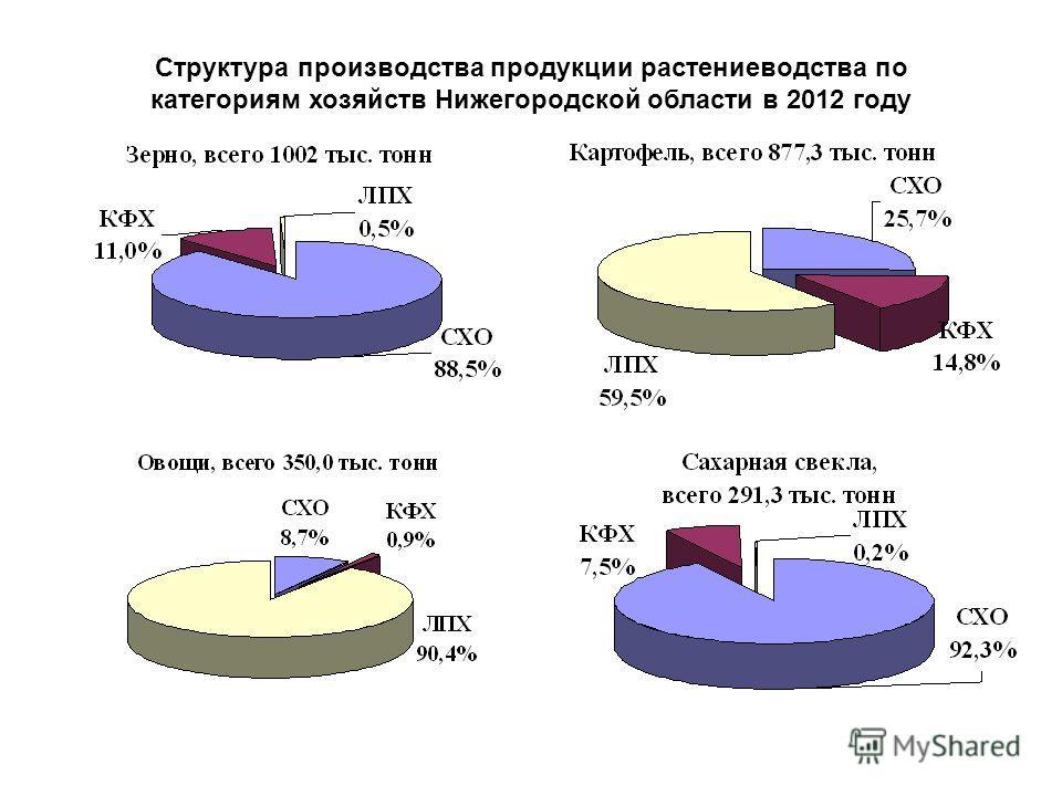 Структура производства продукции растениеводства по категориям хозяйств Нижегородской области в 2012 году