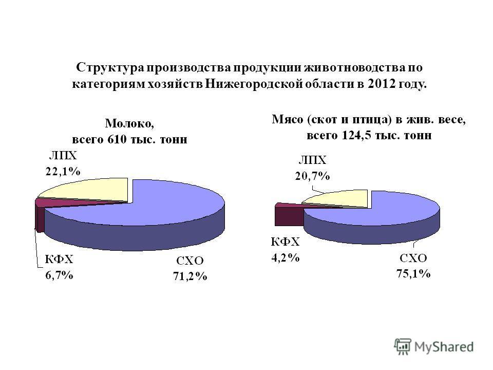 Структура производства продукции животноводства по категориям хозяйств Нижегородской области в 2012 году.