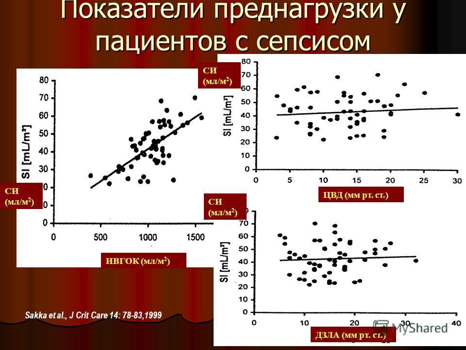 Показатели преднагрузки у пациентов с сепсисом Sakka et al., J Crit Care 14: 78-83,1999 ДЗЛА (мм рт. ст.) ЦВД (мм рт. ст.) ИВГОК (мл/м 2 ) СИ (мл/м 2 )