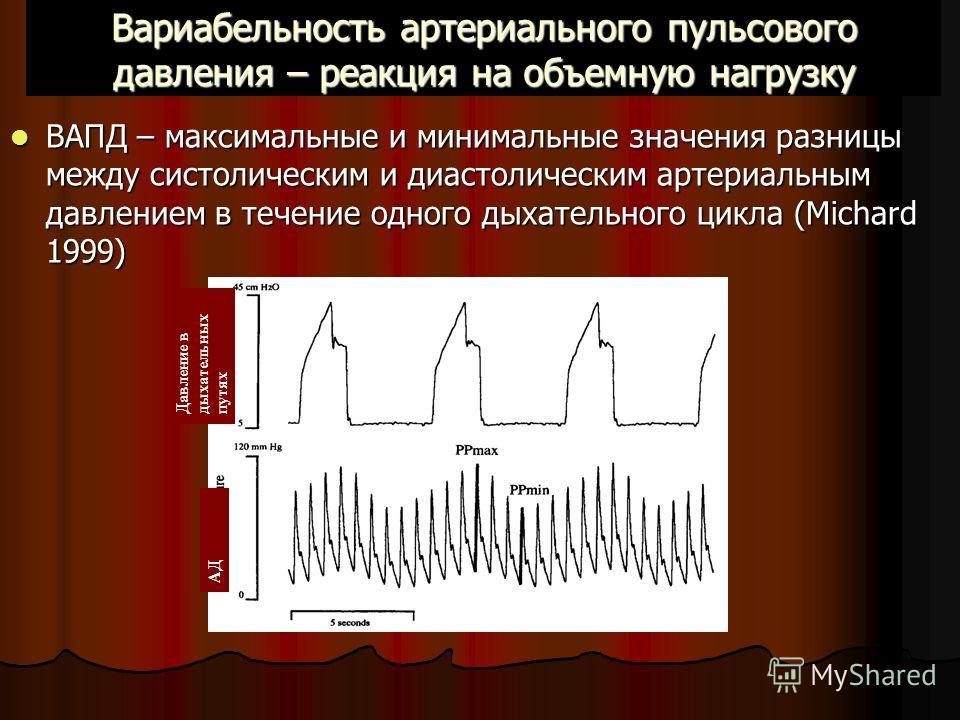 Вариабельность артериального пульсового давления – реакция на объемную нагрузку ВАПД – максимальные и минимальные значения разницы между систолическим и диастолическим артериальным давлением в течение одного дыхательного цикла (Michard 1999) ВАПД – м