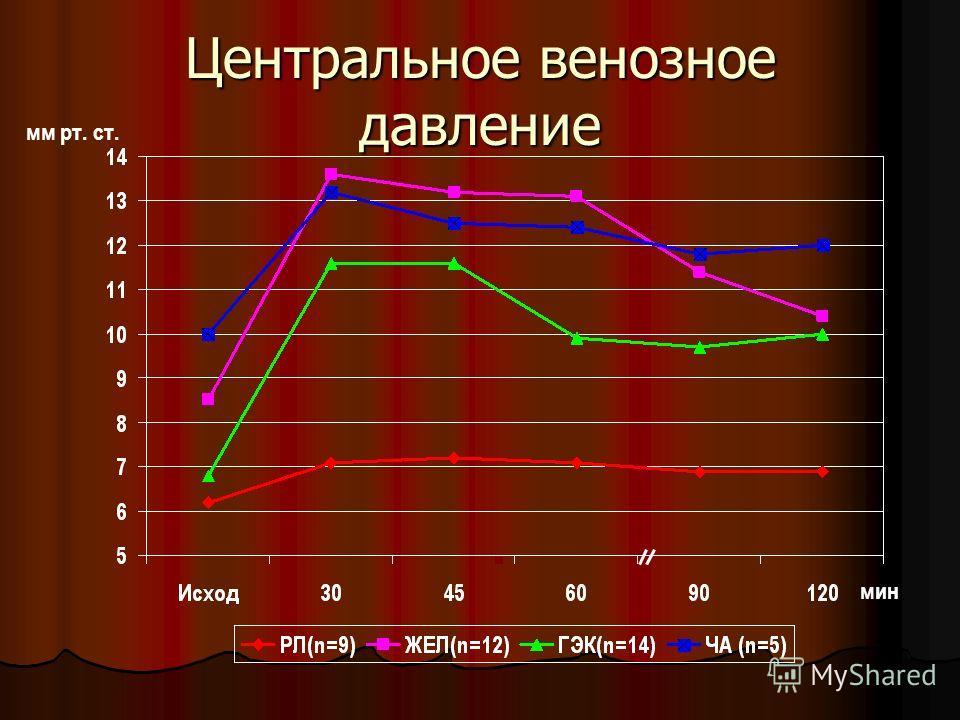 Центральное венозное давление мин мм рт. ст.