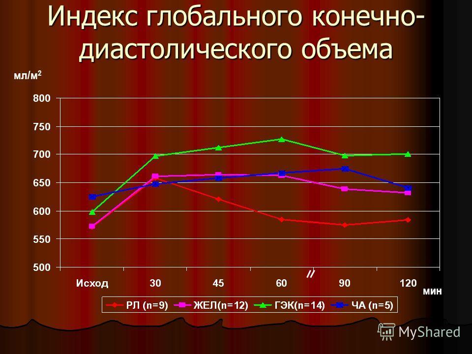 Индекс глобального конечно- диастолического объема мин мл/м 2