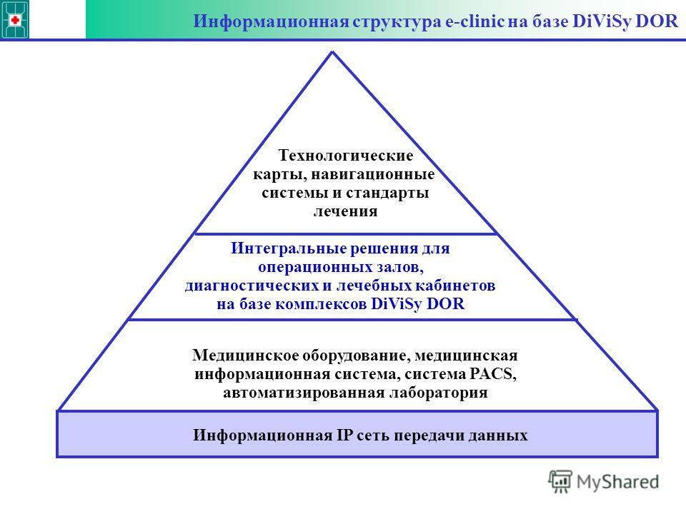 Информационная структура e-clinic на базе DiViSy DOR Медицинское оборудование, медицинская информационная система, система PACS, автоматизированная лаборатория Интегральные решения для операционных залов, диагностических и лечебных кабинетов на базе