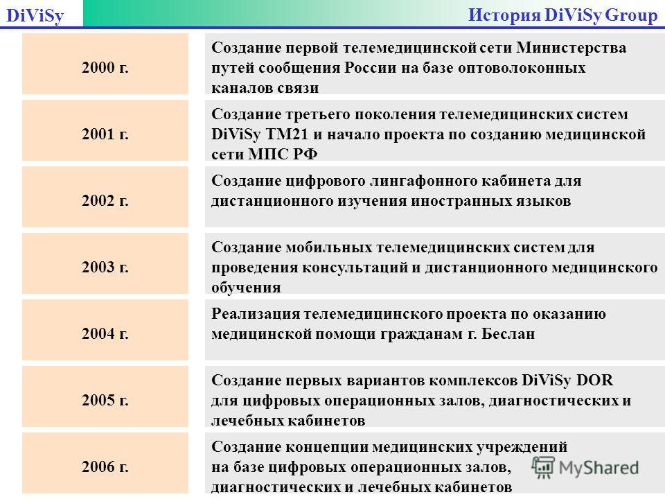 История DiViSy Group Создание первой телемедицинской сети Министерства путей сообщения России на базе оптоволоконных каналов связи Создание третьего поколения телемедицинских систем DiViSy TM21 и начало проекта по созданию медицинской сети МПС РФ 200