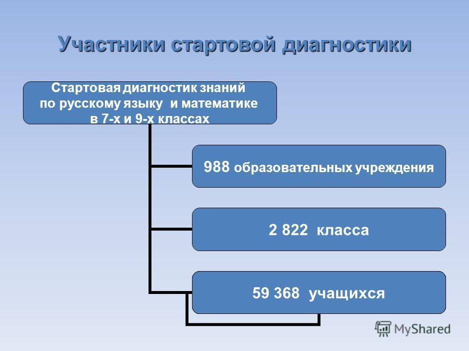 Участники стартовой диагностики Стартовая диагностик знаний по русскому языку и математике в 7-х и 9-х классах 988 образовательных учреждения 2 822 класса 62134 ервоклассника 59 368 учащихся