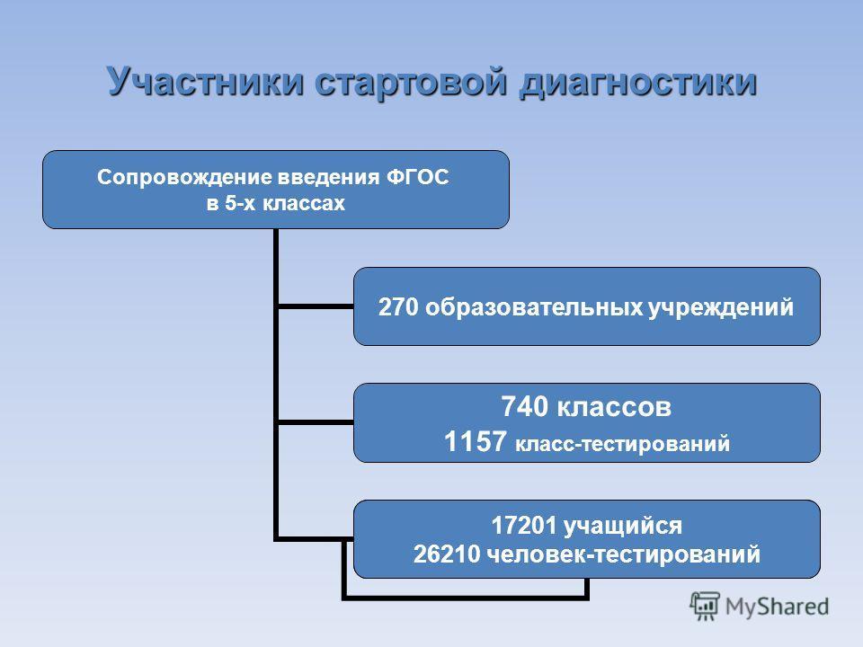 Участники стартовой диагностики Сопровождение введения ФГОС в 5-х классах 270 образовательных учреждений 740 классов 1157 класс- тестирований 62134 ервоклассника 17201 учащийся 26210 человек- тестирований