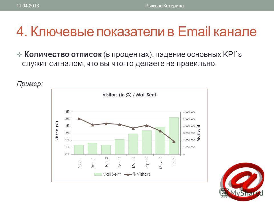 4. Ключевые показатели в Email канале Количество отписок (в процентах), падение основных KPI`s служит сигналом, что вы что-то делаете не правильно. Пример: 11.04.2013Рыжова Катерина