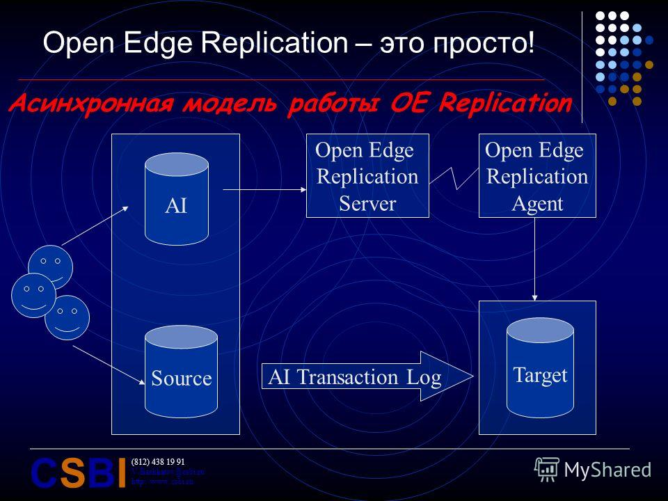 (812) 438 19 91 V.Bashkatov@csbi.ru http://www.csbi.ru CSBICSBI Open Edge Replication – это просто! Асинхронная модель работы OE Replication Target Source AI Open Edge Replication Server Open Edge Replication Agent AI Transaction Log