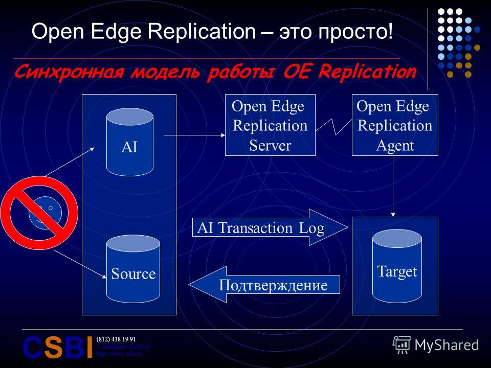 (812) 438 19 91 V.Bashkatov@csbi.ru http://www.csbi.ru CSBICSBI Open Edge Replication – это просто! Синхронная модель работы OE Replication Target Source AI Open Edge Replication Server Open Edge Replication Agent AI Transaction Log Подтверждение