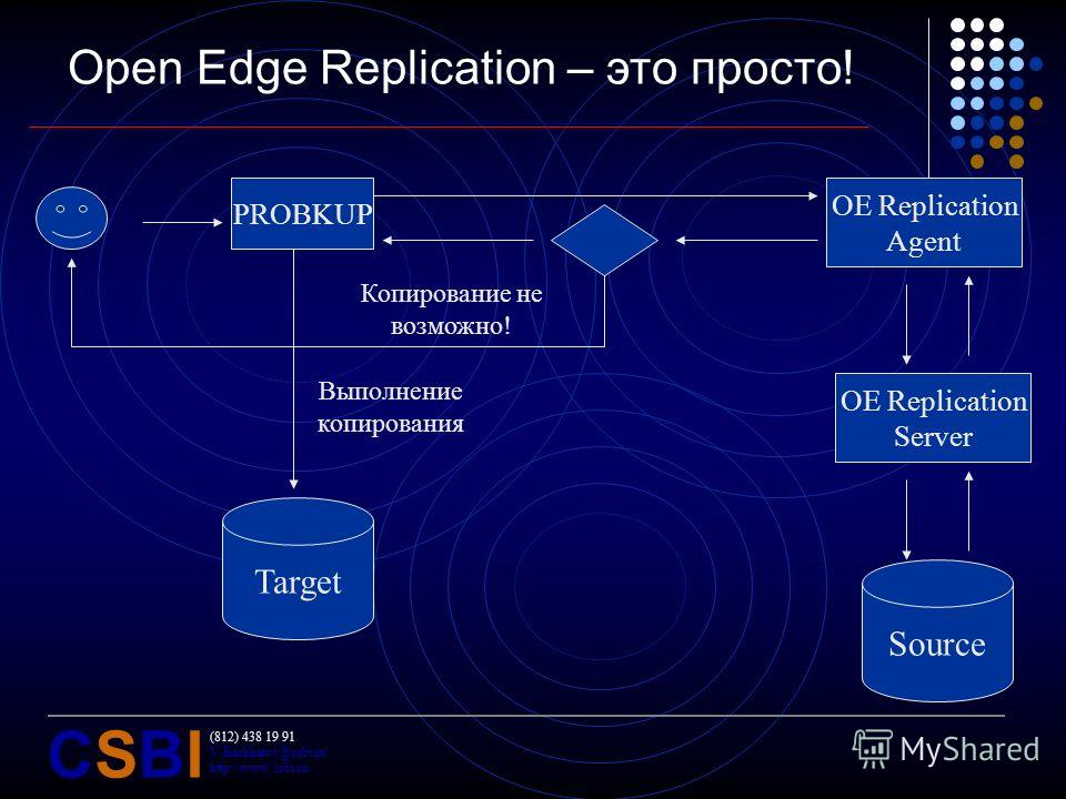 (812) 438 19 91 V.Bashkatov@csbi.ru http://www.csbi.ru CSBICSBI Open Edge Replication – это просто! PROBKUP OE Replication Agent OE Replication Server Source Target Выполнение копирования Копирование не возможно!