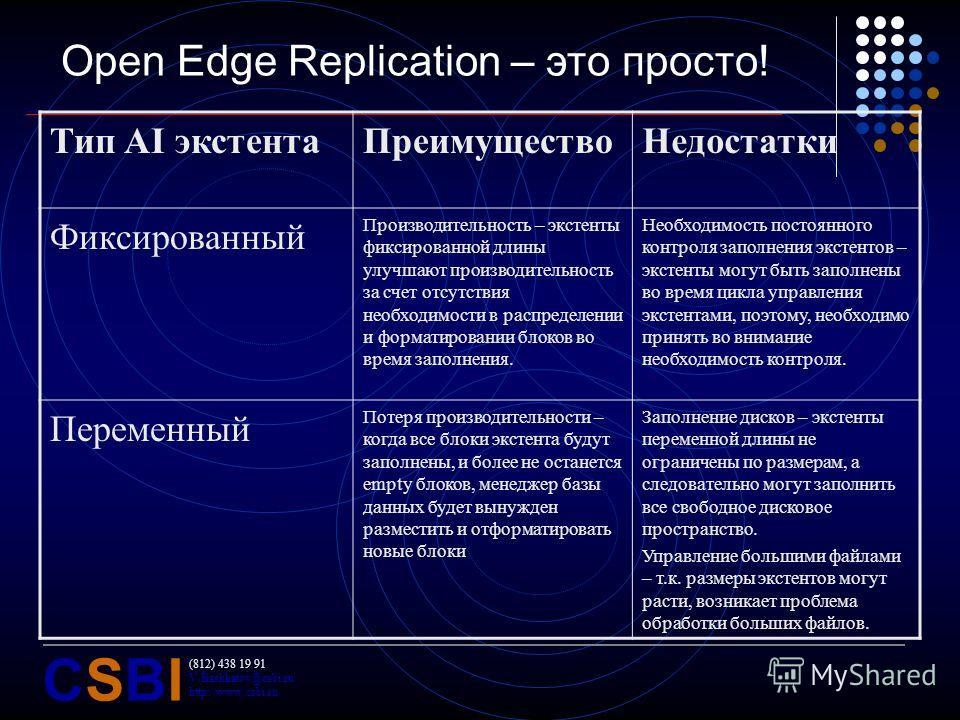 (812) 438 19 91 V.Bashkatov@csbi.ru http://www.csbi.ru CSBICSBI Open Edge Replication – это просто! Тип AI экстентаПреимуществоНедостатки Фиксированный Производительность – экстенты фиксированной длины улучшают производительность за счет отсутствия н