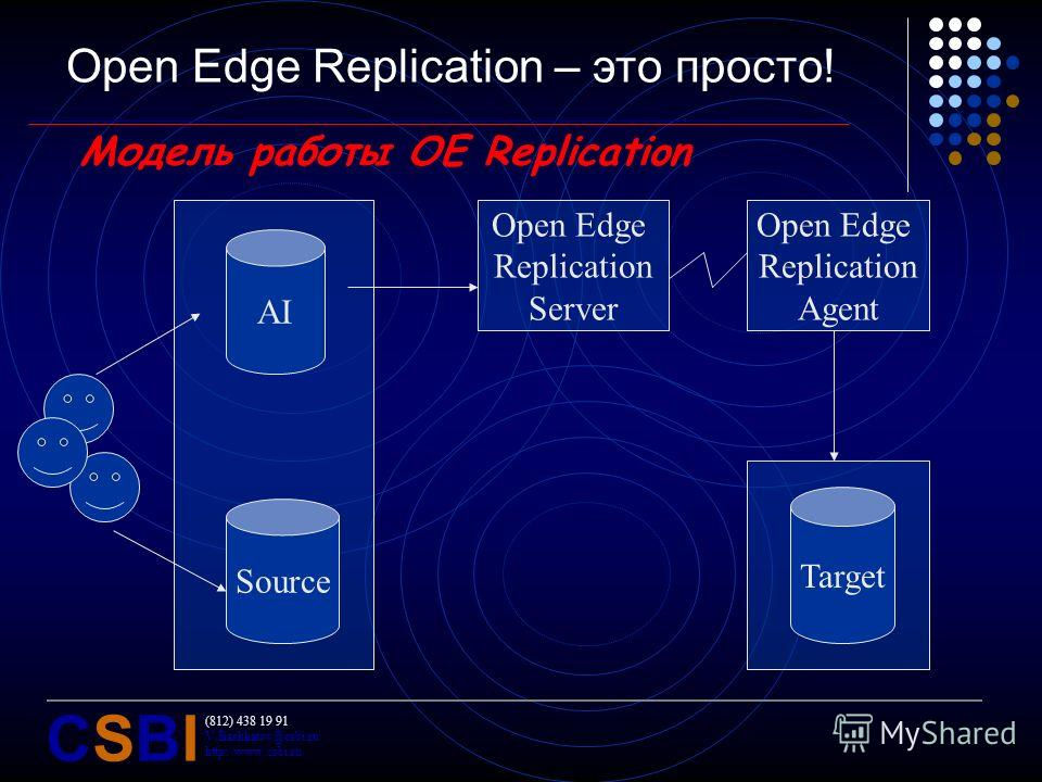 (812) 438 19 91 V.Bashkatov@csbi.ru http://www.csbi.ru CSBICSBI Open Edge Replication – это просто! Модель работы OE Replication Source AI Target Open Edge Replication Server Open Edge Replication Agent
