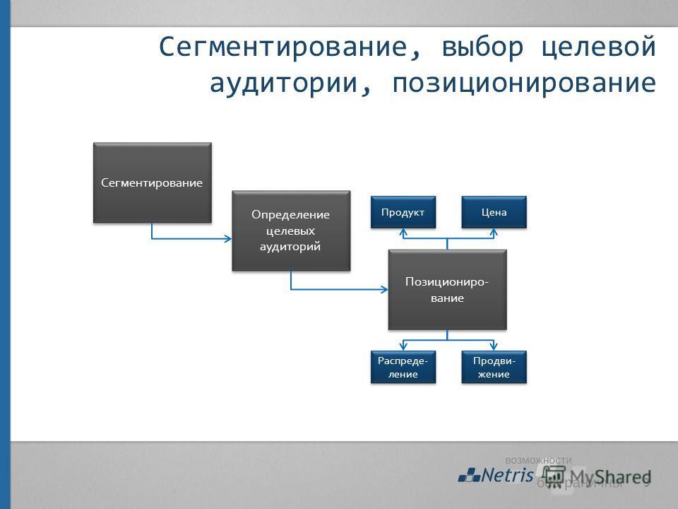Сегментирование, выбор целевой аудитории, позиционирование 3 Сегментирование Определение целевых аудиторий Позициониро- вание Продукт Цена Распреде- ление Продви- жение