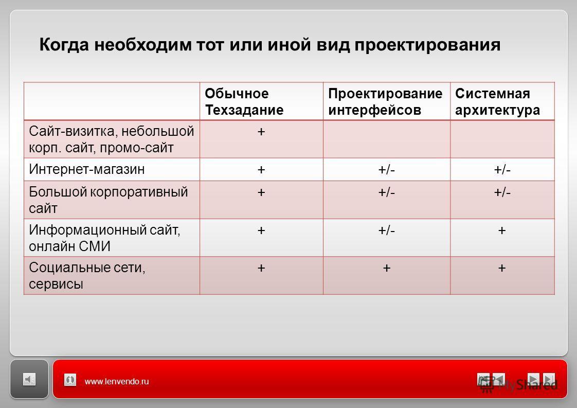 www.lenvendo.ru Когда необходим тот или иной вид проектирования Обычное Техзадание Проектирование интерфейсов Системная архитектура Сайт-визитка, небольшой корп. сайт, промо-сайт + Интернет-магазин ++/- Большой корпоративный сайт ++/-+/-+/-+/- Информ