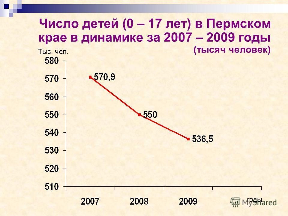 Число детей (0 – 17 лет) в Пермском крае в динамике за 2007 – 2009 годы (тысяч человек) годы Тыс. чел.