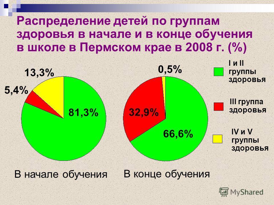 Распределение детей по группам здоровья в начале и в конце обучения в школе в Пермском крае в 2008 г. (%) В начале обучения В конце обучения I и II группы здоровья III группа здоровья IV и V группы здоровья 5,4% 13,3% 81,3% 32,9% 66,6% 0,5%